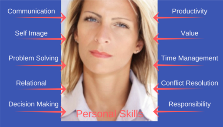 How Can a Personal Skills Assessment Land You in Management?